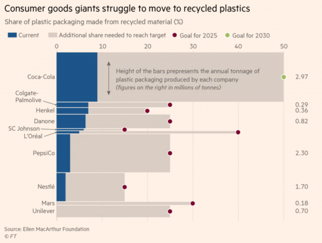 FT chart on plastic replacement