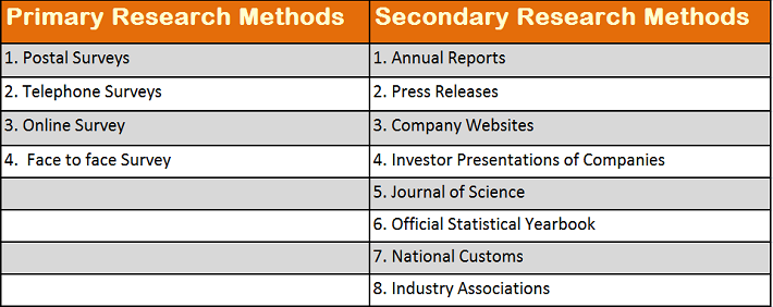 Data-Source-and-Research-methodology-Analysis