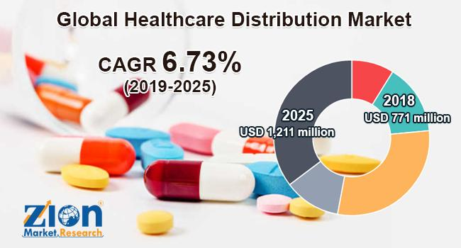 Global Healthcare Distribution Market Research Report
