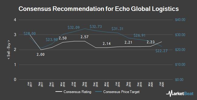 Analyst Recommendations for Echo Global Logistics (NASDAQ:ECHO)
