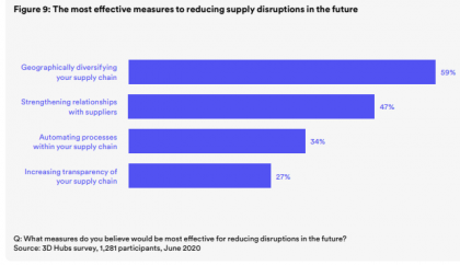 supply chain resilience