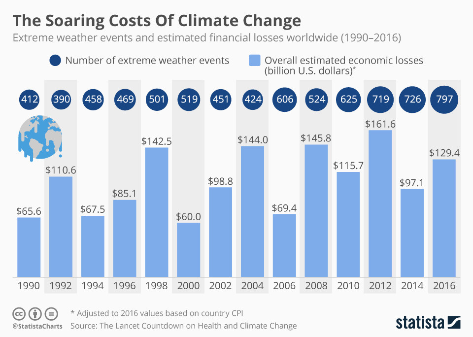 Extreme weather events and estimated financial losses worldwide