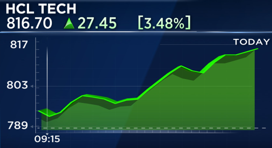 HCL Tech top Nifty gainer after management's comment of returning to pre-COVID levels latest by March 2021