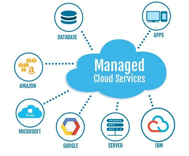 Cloud Managed Service Market – The Startup Growth