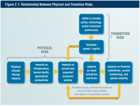 CFTC - Relationship between physical and transition risks