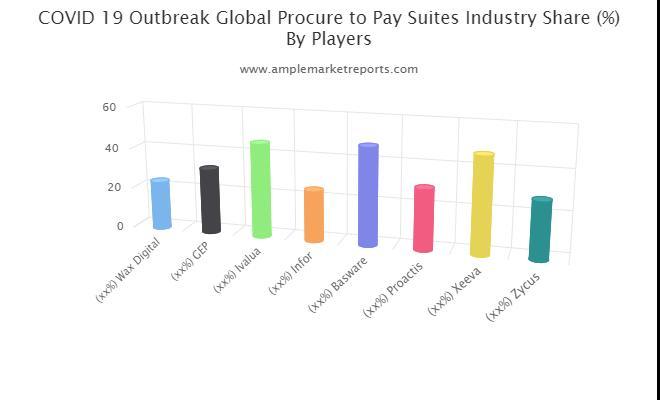 ProcuretoPay Suites market