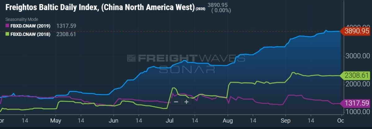 spot rates chart