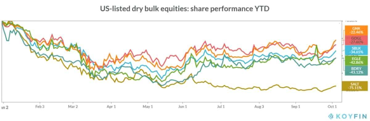 bulk stock chart