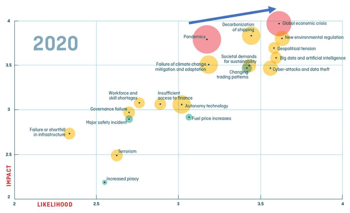economic survey chart