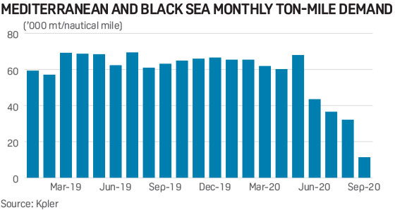 Mediterranean and Black Sea monthly tonnage