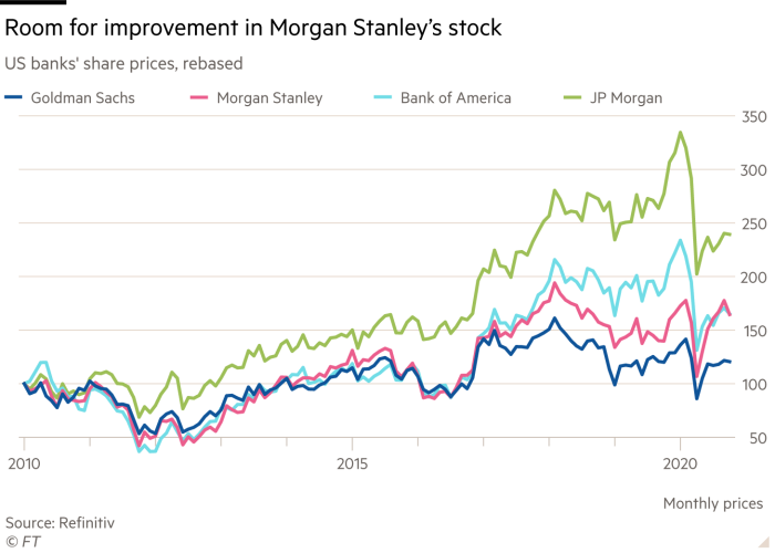 Line chart showing US banks' share prices, rebased