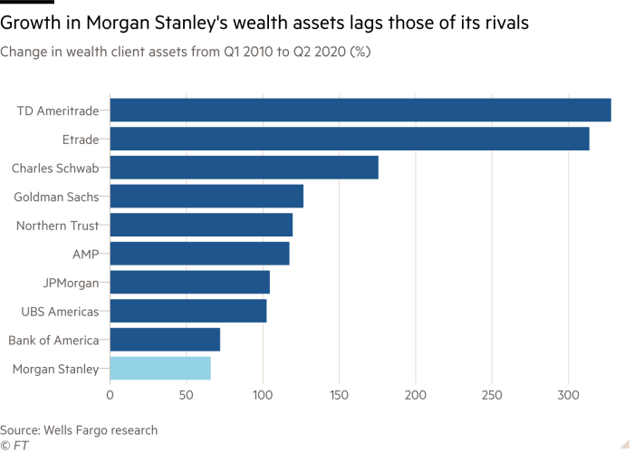 Bar chart showing change in wealth client assets from Q1 2010 to Q2 2020 in per cent