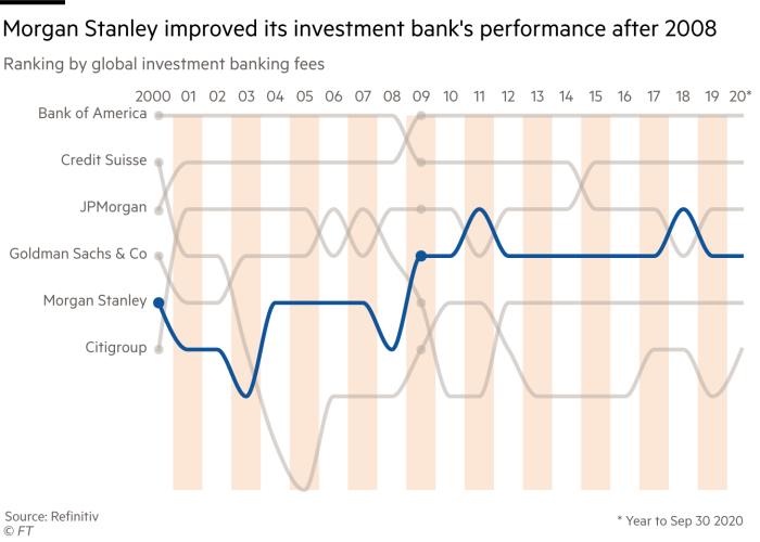 Bump chart showing ranking by global investment banking fees from 2000 to 2020