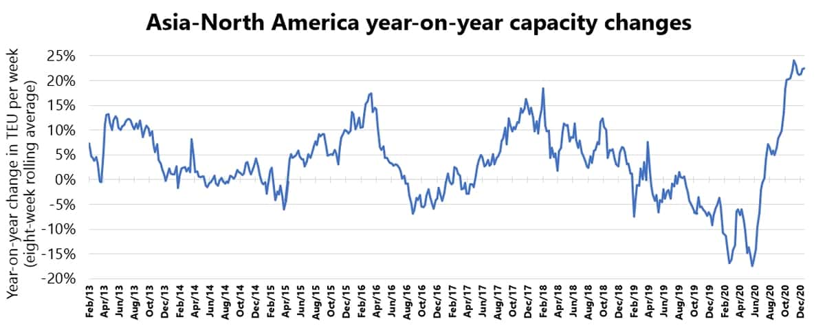 Trans-Pacific container capacity changes