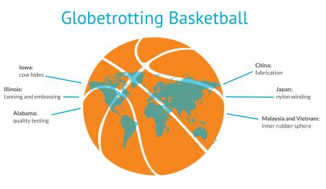 Globtrotting Basketball corrected