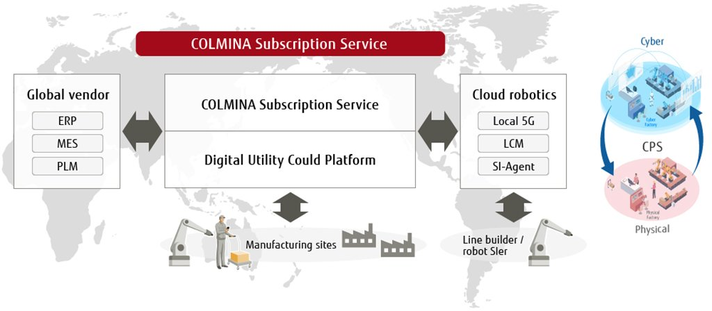 COLMINA Subscription Service Overview