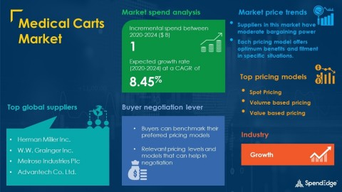 SpendEdge has announced the release of its Global Medical Carts Market Procurement Intelligence Report (Graphic: Business Wire)