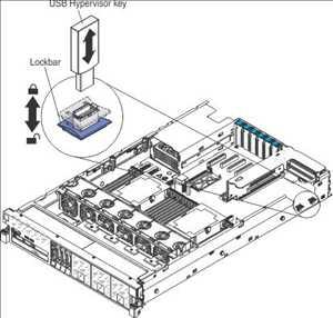 Embedded Hypervisor