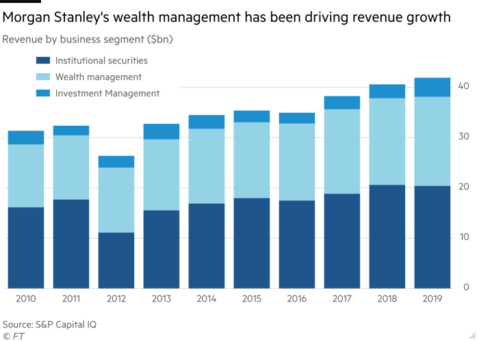 Column chart showing Morgan Stanley's revenue by business segment in billions of dollars from 2010 to 2019