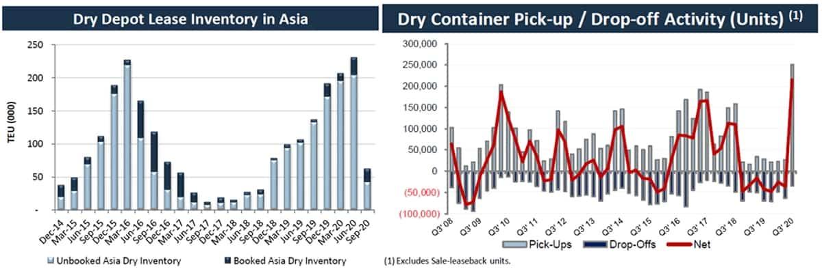 container data