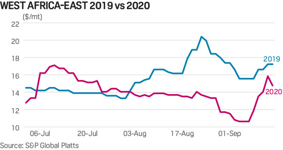 West Africa to East freight rates 2019 2020