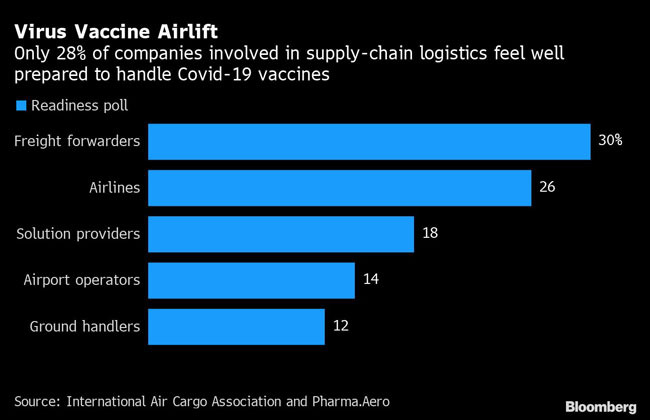Only 28% of companies involved in supply-chain logistics feel well prepared to handle COVID-19 vaccines.