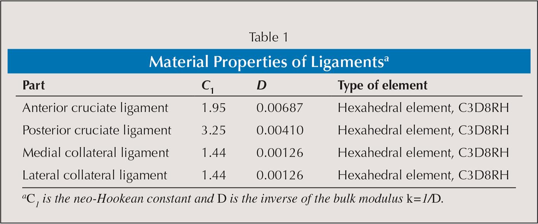 Material Properties of Ligamentsa