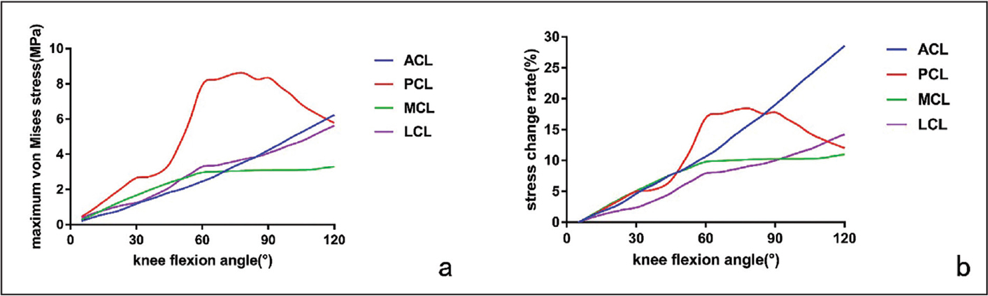 Maximum von Mises stress (a) and stress change rate (b) for each ligament during knee flexion. Abbreviations: ACL, anterior cruciate ligament; LCL, lateral collateral ligament; MCL, medial collateral ligament; PCL, posterior cruciate ligament.