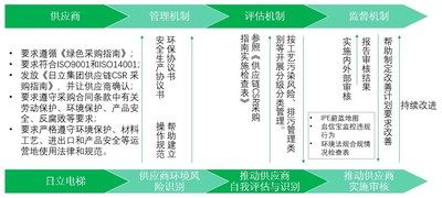 Hitachi Elevator Green Supply Chain Management Process (PRNewsfoto/日立电梯(中国)有限公司)