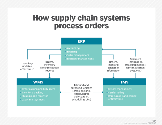 how supply chain systems process orders