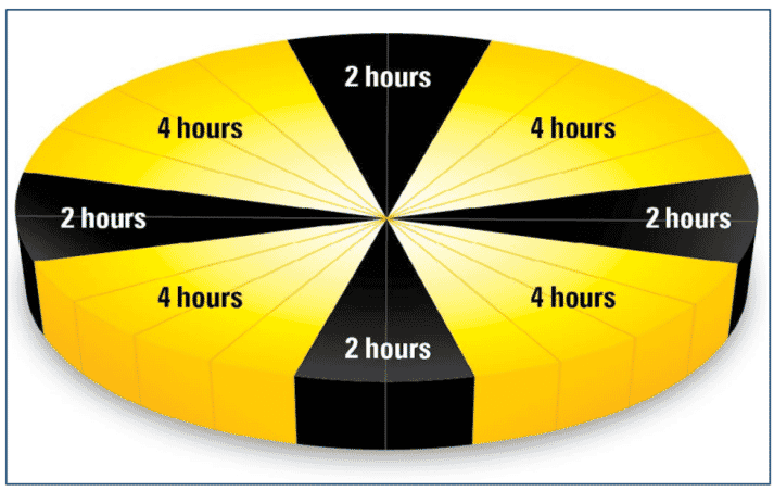 Figure 3. Intermittent lighting program for chicks.