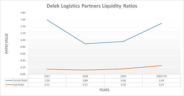 Delek Logistics Partners liquidity ratios