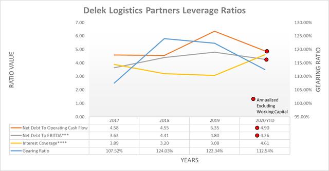 Delek Logistics Partners leverage ratios
