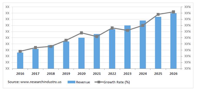 Market-2016-2026-USD-Million