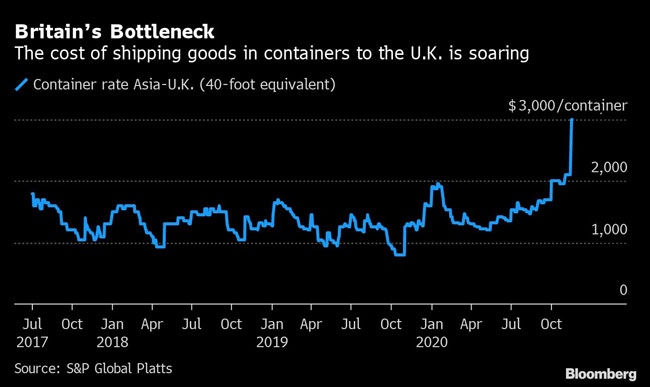 The cost of shipping goods in containers to the U.K. is soaring.