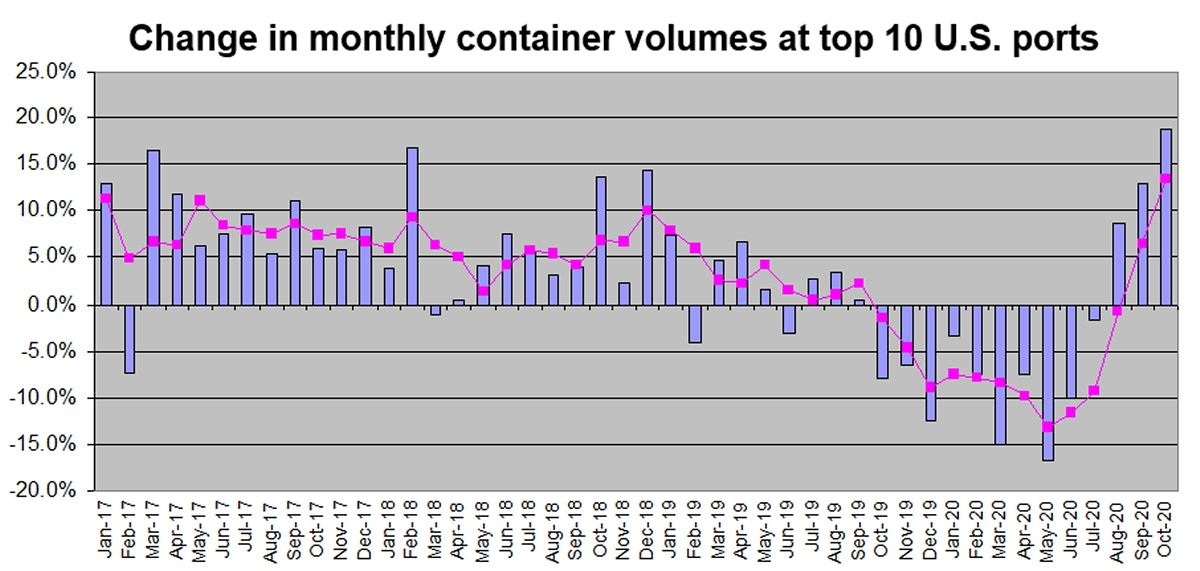 container stats