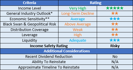 Delek Logistics Partners ratings