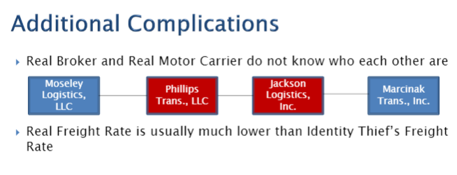 additional complications is hypothetical id fraud in broker-carrier transaction