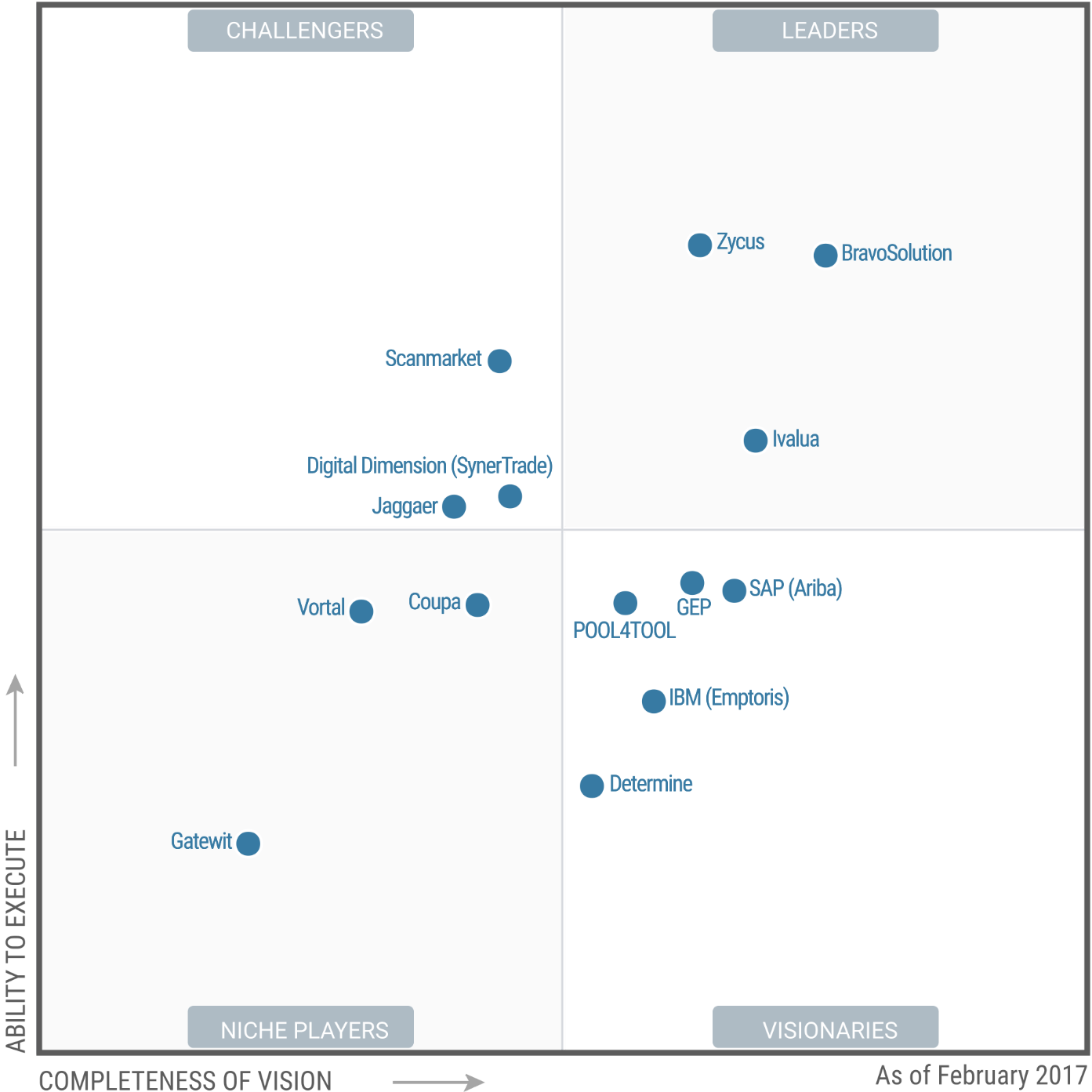"""Zycus positioned in the """"Leaders"""" Quadrant of the Gartner Magic Quadrant  for Strategic Sourcing Application Suites - Zycus Procurement Blog"""