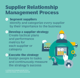 supplier relationship management process