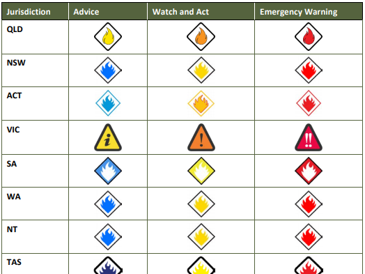 Different fire warning systems on a graphic