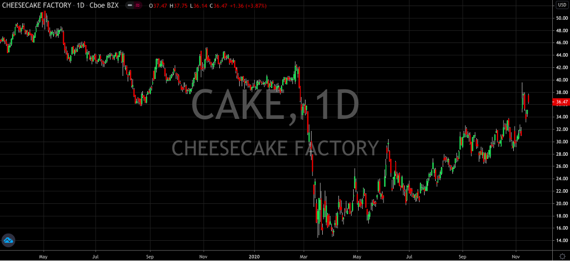 The Cheesecake Factory Continues to Look Appetizing (NASDAQ: CAKE)