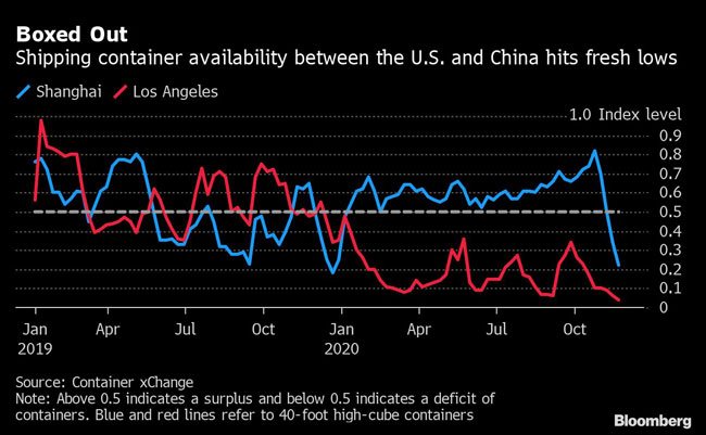 Shipping container availability between the U.S. and China hits fresh lows.