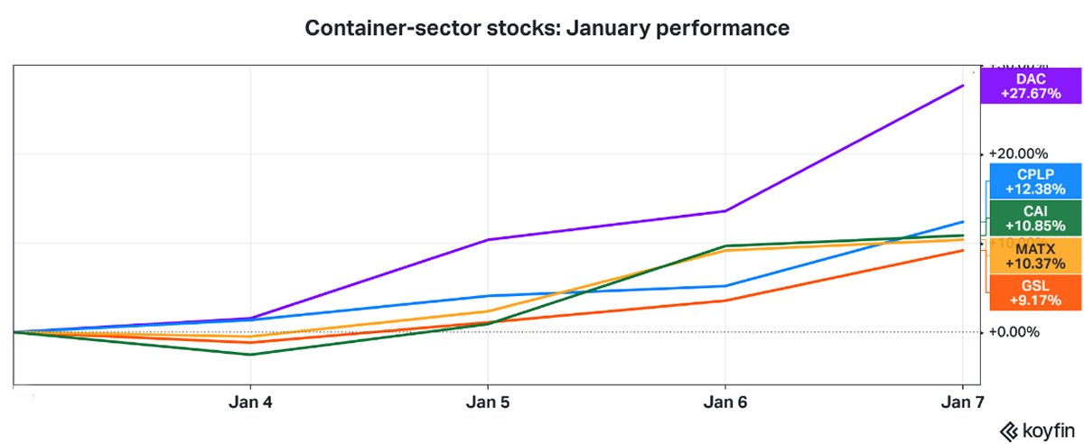 container stocks stimulus
