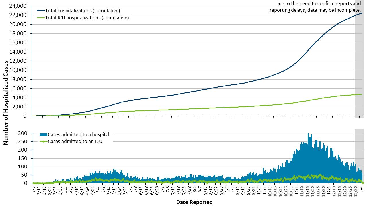 Minnesota COVID-19 hospitalizations, data in table below