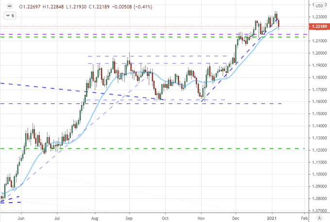 EURUSD Reversal First Steps and Nasdaq Back to Record Ahead of Stimulus Update