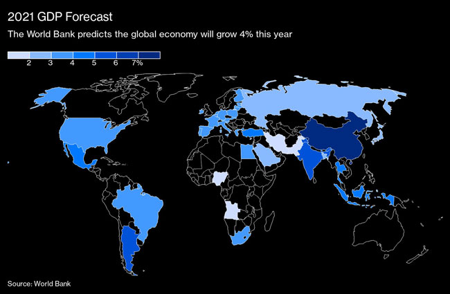 The World Bank predicts the global economy will grow 4% this year.