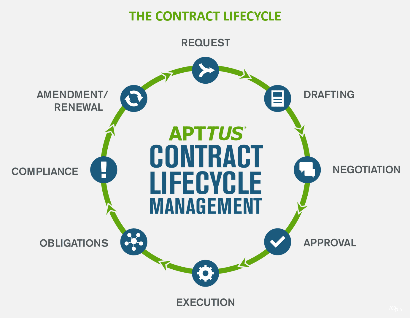 Navigating the Full Contract Lifecycle