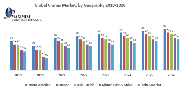 Global Cranes Market