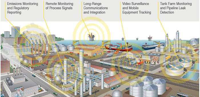 Big Market Research:Global Industrial Wireless Market in Factory Automation  2015-2019 A need for automation in in… | Marketing, Market research,  Equipment tracking